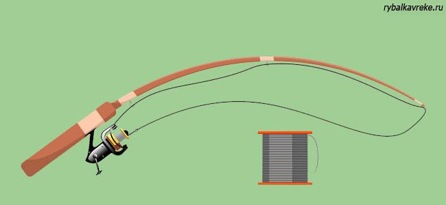 Намотка лески на катушки различных видов